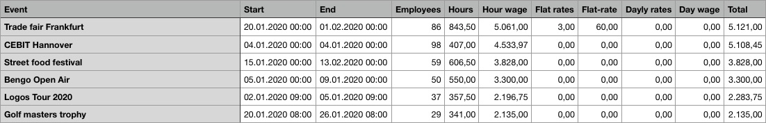 Statistik als CSV